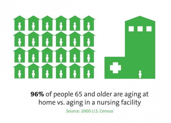 Ninety-six percent of people age 65 and older are aging at home versus aging in a nursing facility.