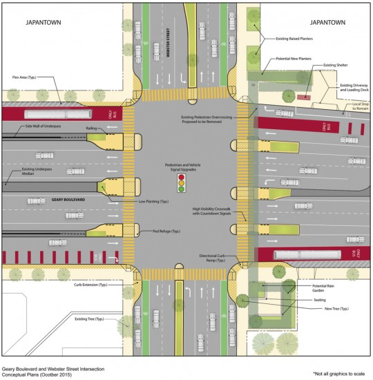 The Geary BRT project proposes the elimination of one lane in each direction going under the Fillmore Street underpass and the installation of new crosswalks with pedestrian islands. Local groups oppose the plan, as it requires the demolition of the pedestrian bridge on the East side of the intersection. (Image courtesy of San Francisco County Transit Authority)