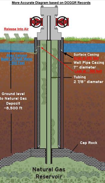 漏出事故を起こしたガス井(SS25 )のイラスト。パイプの周りにコーティングされているコンクリート製のケーシングは2重構造になっており、外側部分は地下990フィート地点で終わっている。パイプは地下500フィート地点で破損し、外側ケーシング終了部分からガスが地上に漏出したとみられている(PorterRanchLawsuits提供)