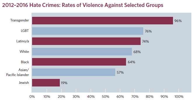 rate of violence